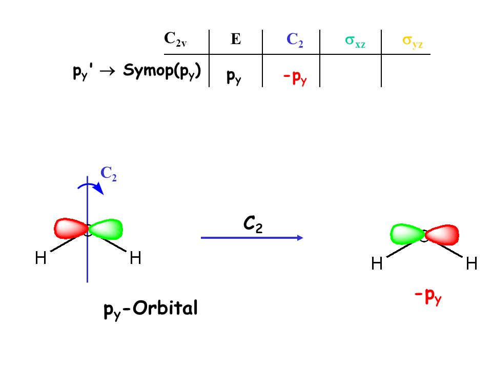 C2C2 p y -Orbital E C 2 xz yz C 2v p y ' Symop(p y ) pypy C 2 -p y