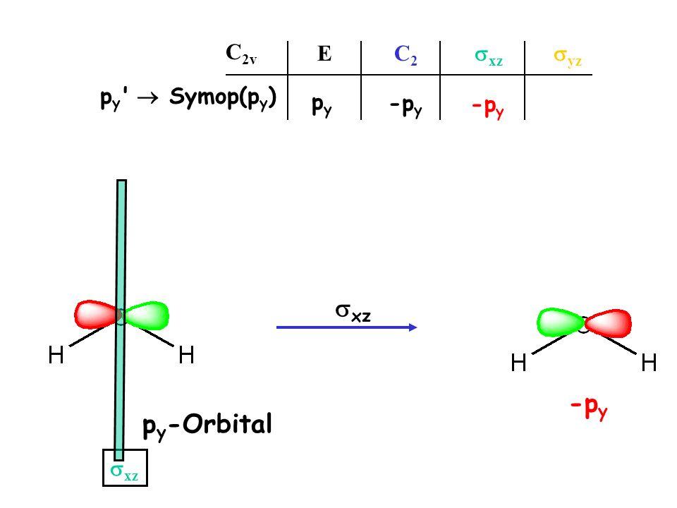 p y -Orbital E C 2 xz yz C 2v p y ' Symop(p y ) pypy xz -p y xz -p y
