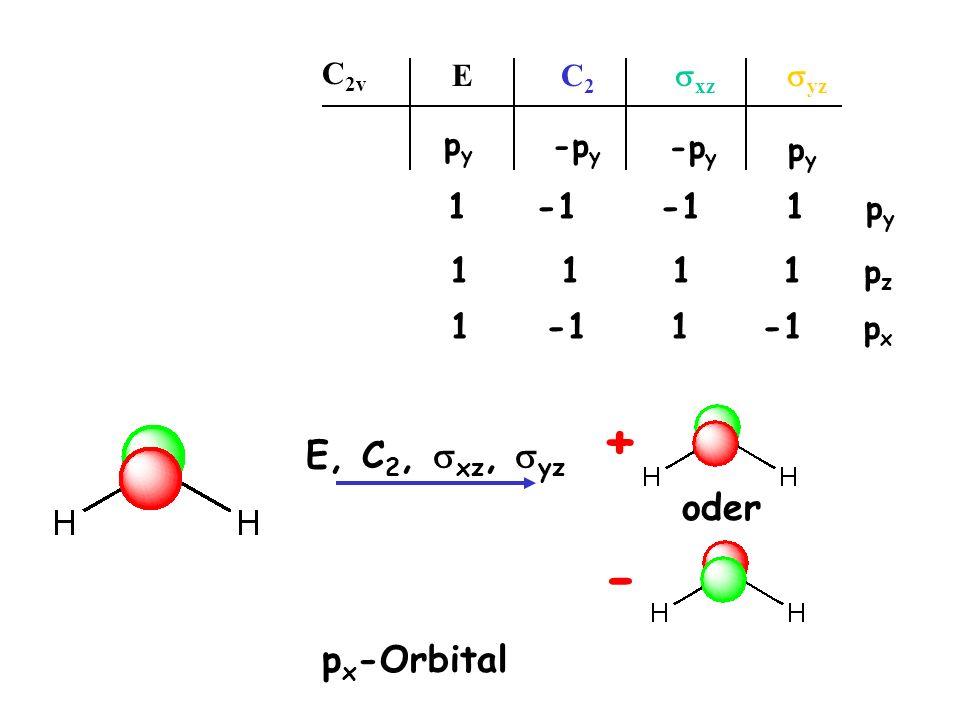 p x -Orbital 1 1 1 1 p z E C 2 xz yz C 2v pypy -p y pypy 1·p y -1 ·p y -1 ·p y 1 ·p y pypy E, C 2, xz, yz + - oder 1 -1 1 -1 p x