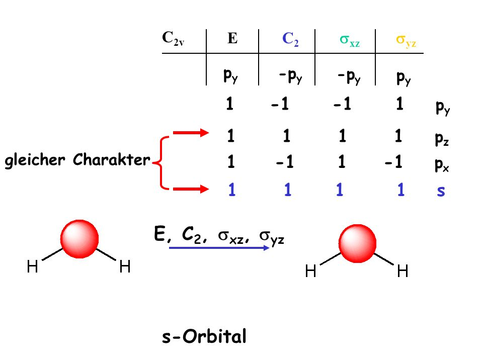 1 1 1 1 p z E C 2 xz yz C 2v pypy -p y pypy 1·p y -1 ·p y -1 ·p y 1 ·p y pypy 1 -1 1 -1 p x s-Orbital E, C 2, xz, yz 1 1 1 1 s gleicher Charakter
