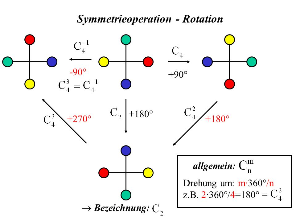 Symmetrieoperation - Rotation +90° allgemein: Drehung um: m·360°/n z.B. 2·360°/4=180° = +180° Bezeichnung: +180° +270° -90°