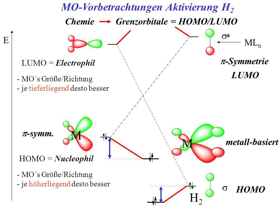 LUMO = Electrophil - MO´s Größe/Richtung - je tieferliegend desto besser E H2H2 MO-Vorbetrachtungen Aktivierung H 2 -Symmetrie ML n Chemie Grenzorbita