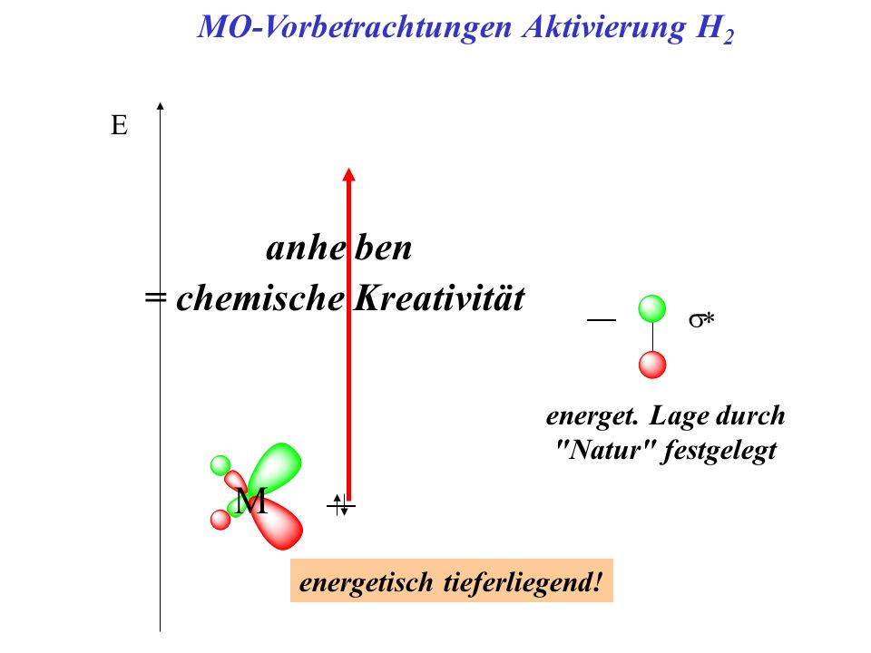 E MO-Vorbetrachtungen Aktivierung H 2 M energetisch tieferliegend! energet. Lage durch