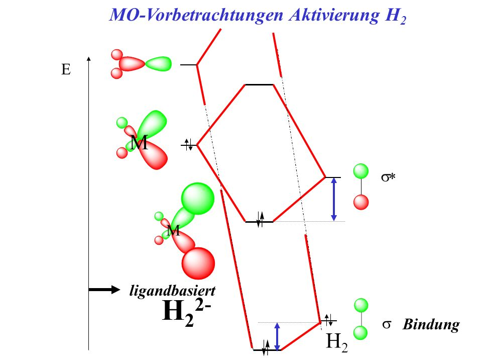 E MO-Vorbetrachtungen Aktivierung H 2 M ligandbasiert H 2 2- H2H2 Bindung M