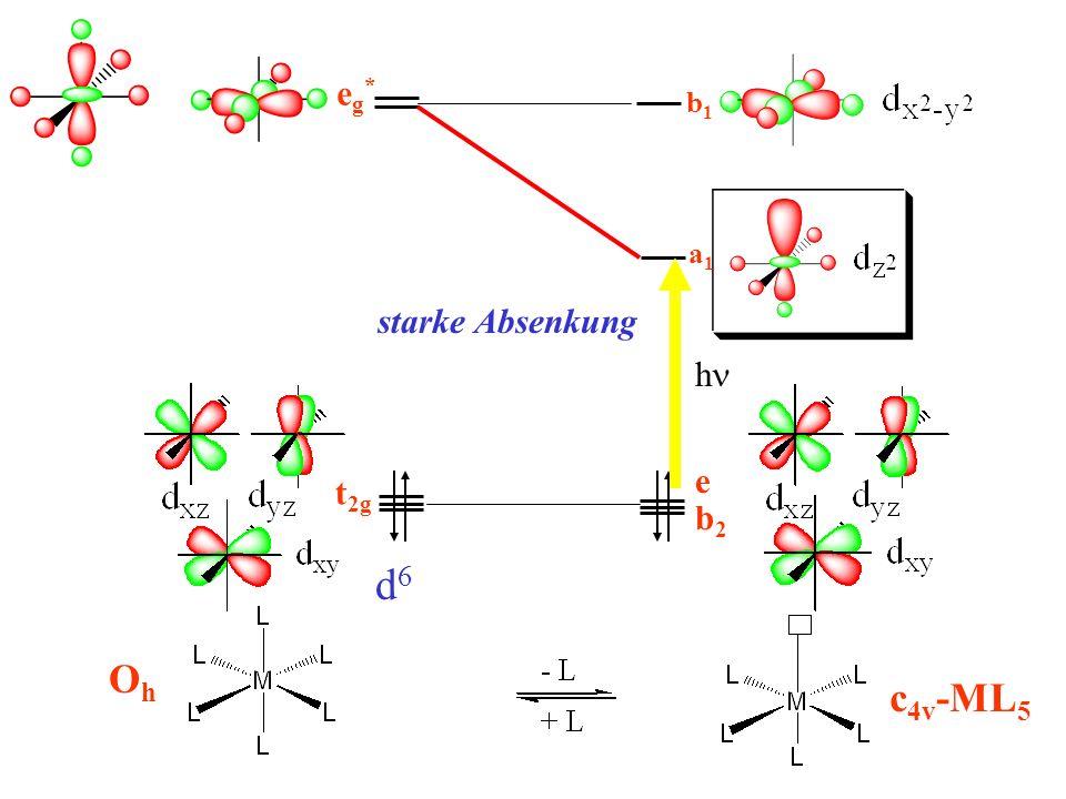 t 2g OhOh b1b1 eg*eg* d6d6 c 4v -ML 5 e b2b2 nicht-bindend a1a1 starke Absenkung h
