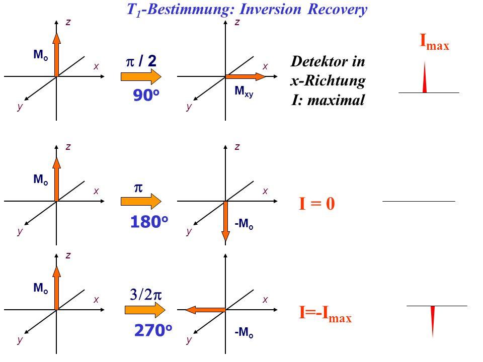 z x y MoMo z x y MoMo 180 o z x M xy y / 2 90 o z x -M o y Detektor in x-Richtung I: maximal I max z x y MoMo 270 o x -M o y I=-I max I = 0 T 1 -Besti