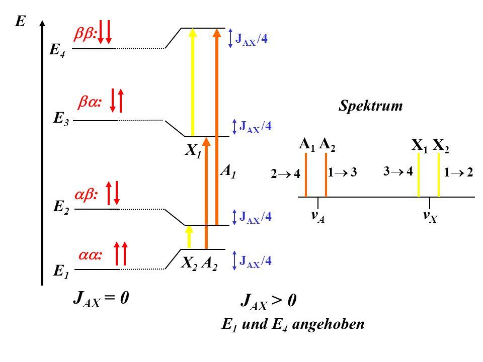E : : : : A2A2 X2X2 J AX = 0 E4E4 E3E3 E2E2 E1E1 J AX /4 J AX > 0 E 1 und E 4 angehoben X1X1 A1A1 Spektrum A 1 A 2 vAvA X 1 X 2 vXvX 1 2 3 4 2 4 1 3