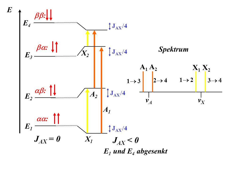E : : : : A2A2 X2X2 J AX = 0 E4E4 E3E3 E2E2 E1E1 J AX /4 J AX < 0 E 1 und E 4 abgesenkt X1X1 A1A1 Spektrum A 1 A 2 vAvA X 1 X 2 vXvX 3 1 2 1 3 2 4