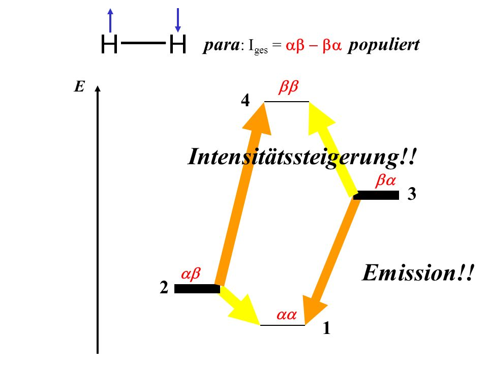 1 E 2 3 4 para : I ges = populiert Emission!! Intensitätssteigerung!!