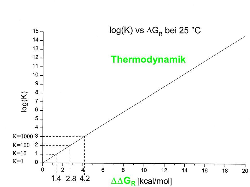 G R [kcal/mol] Thermodynamik