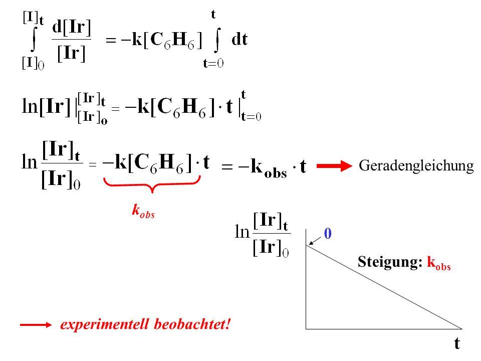 k obs Geradengleichung t 0 Steigung: k obs experimentell beobachtet!