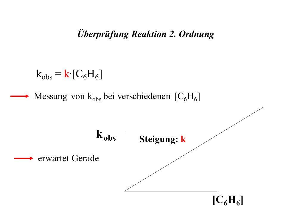 Überprüfung Reaktion 2. Ordnung k obs = k·[C 6 H 6 ] Messung von k obs bei verschiedenen [C 6 H 6 ] [C 6 H 6 ] Steigung: k erwartet Gerade