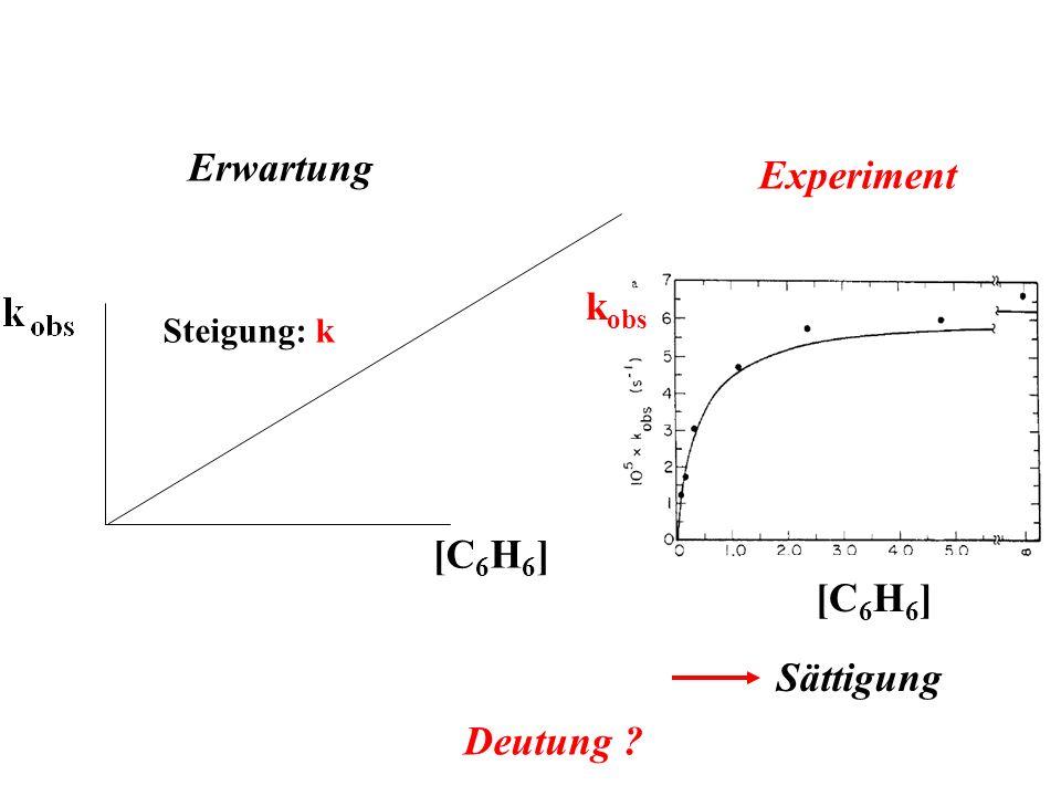 [C 6 H 6 ] Steigung: k Erwartung Experiment [C 6 H 6 ] k obs Sättigung Deutung ?
