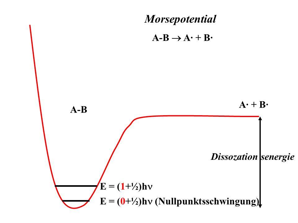 Morsepotential Dissozation senergie A-B A· + B· A· + B· A-B E = (0+½)h (Nullpunktsschwingung) E = (1+½)h