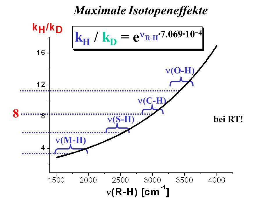 (M-H) (C-H) (O-H) (S-H) Maximale Isotopeneffekte 8 bei RT!