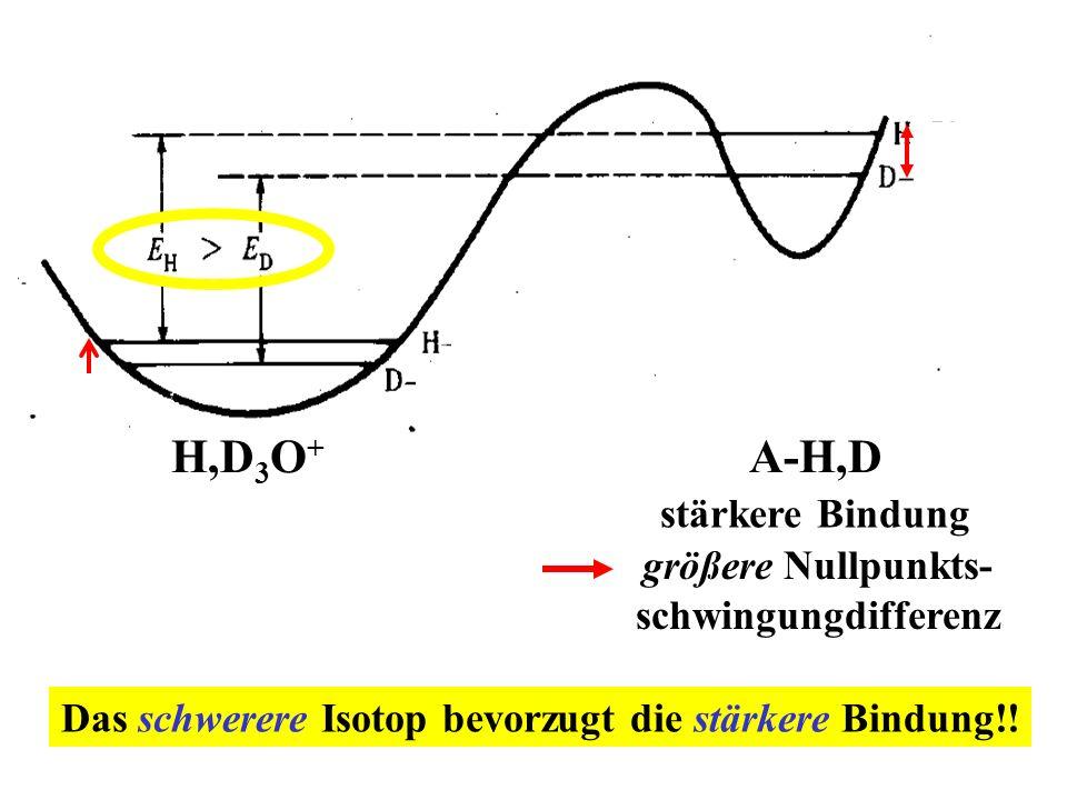 A-H,DH,D 3 O + stärkere Bindung größere Nullpunkts- schwingungdifferenz Das schwerere Isotop bevorzugt die stärkere Bindung!!