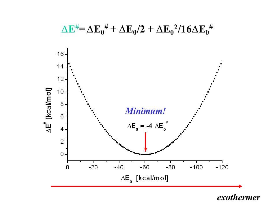 E # = E 0 # + E 0 /2 + E 0 2 /16 E 0 # Minimum! exothermer