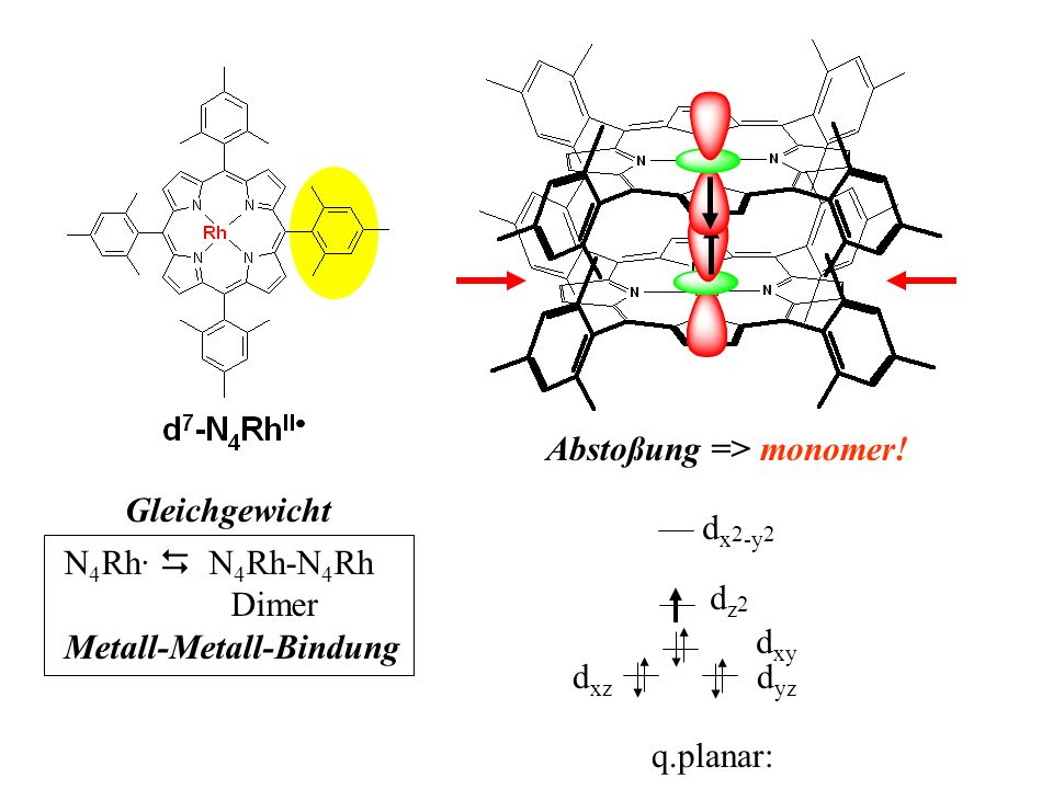 N 4 Rh· N 4 Rh-N 4 Rh Dimer Metall-Metall-Bindung Gleichgewicht d xz q.planar: d x 2 -y 2 dz2dz2 d xy d yz Abstoßung => monomer!