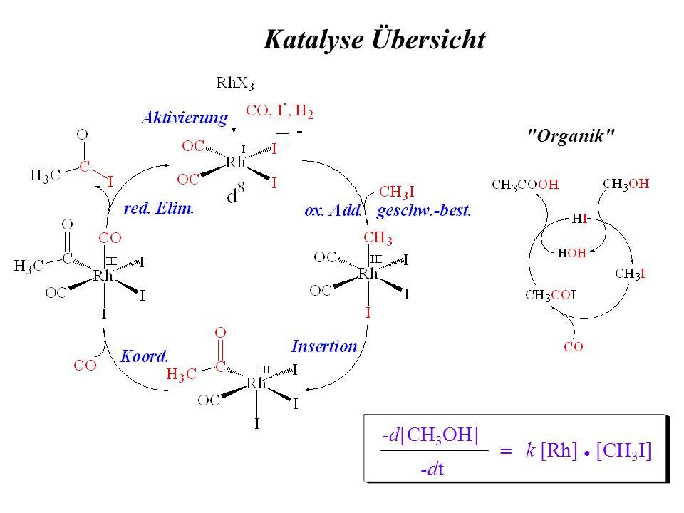 Katalyse Übersicht -d[CH 3 OH] -dt-dt = k [Rh] [CH 3 I]