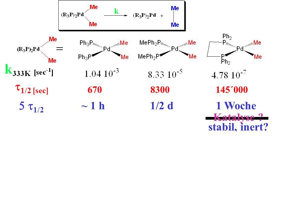 Reaktion 1. Ordnung [ (t) ] = [ ] o. e -kt Halbwertszeit, 1/2 : [ (t) ] = 1/2 [ ]o]o 1/2 = e -k 1/2 1/2 = ln 2/k 1/2 [sec] 670 8300 145´000 ~ 1 h 1/2