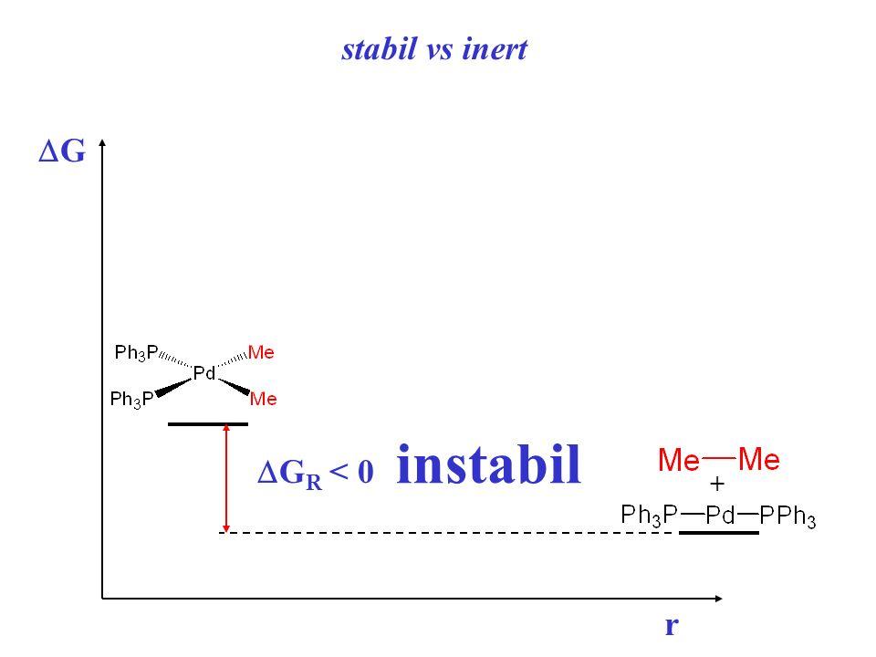 stabil vs inert G r + G R < 0 instabil