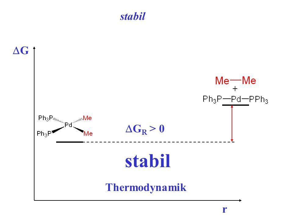 G r + stabil G R > 0 stabil Thermodynamik