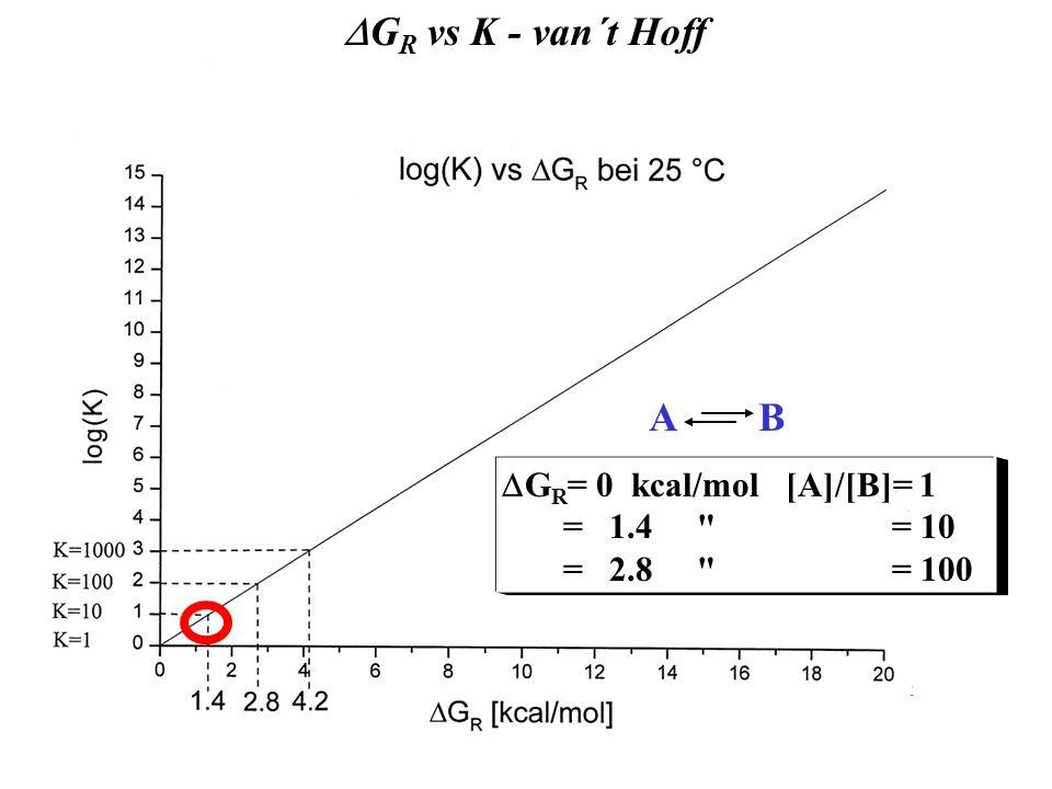 G R vs K - van´t Hoff G = -RT. lnK G R = 0 kcal/mol [A]/[B]= 1 = 1.4