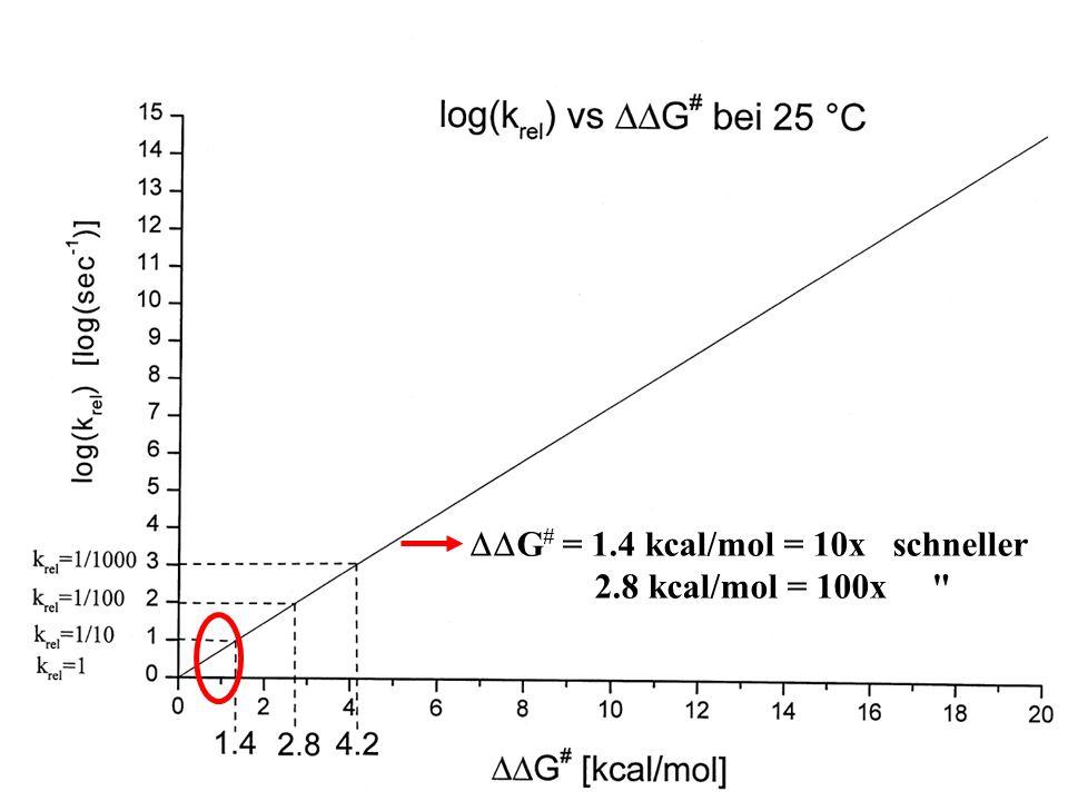 G # = 1.4 kcal/mol = 10x schneller 2.8 kcal/mol = 100x