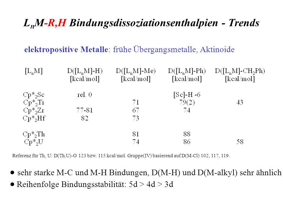 L n M-R,H Bindungsdissoziationsenthalpien - Trends elektropositive Metalle: frühe Übergangsmetalle, Aktinoide sehr starke M-C und M-H Bindungen, D(M-H