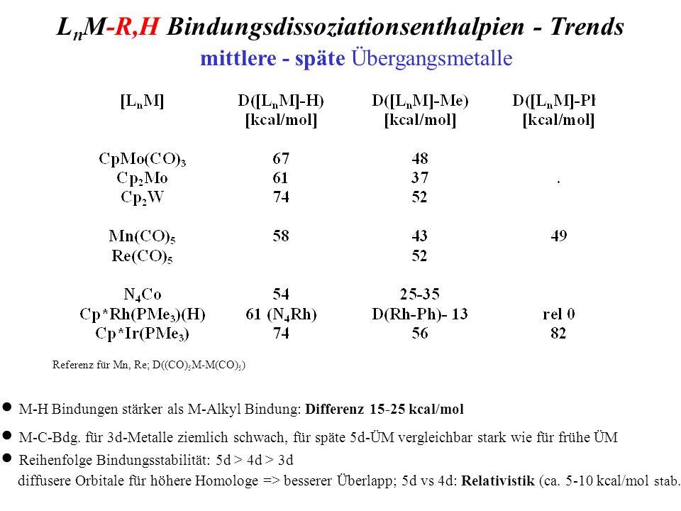 L n M-R,H Bindungsdissoziationsenthalpien - Trends mittlere - späte Übergangsmetalle Referenz für Mn, Re; D((CO) 5 M-M(CO) 5 ) M-H Bindungen stärker a