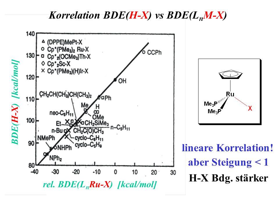 Korrelation BDE(H-X) vs BDE(L n M-X) BDE(H-X) [kcal/mol] rel. BDE(L n Ru-X) [kcal/mol] lineare Korrelation! aber Steigung < 1 H-X Bdg. stärker
