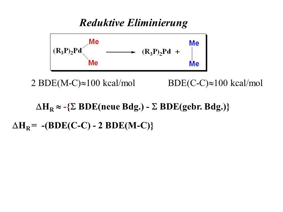 Reduktive Eliminierung BDE(C-C) 100 kcal/mol2 BDE(M-C) 100 kcal/mol H R -{ BDE(neue Bdg.) - BDE(gebr. Bdg.)} H R = -(BDE(C-C) - 2 BDE(M-C)}