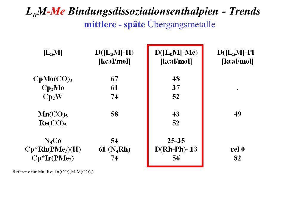 L n M-Me Bindungsdissoziationsenthalpien - Trends mittlere - späte Übergangsmetalle Referenz für Mn, Re; D((CO) 5 M-M(CO) 5 )