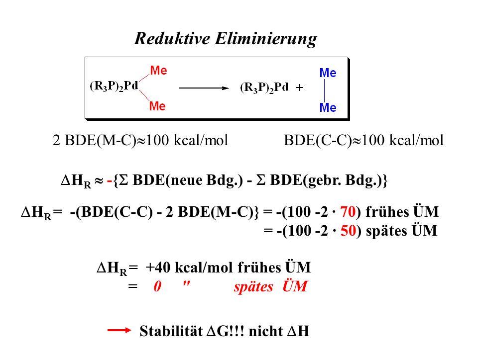 Reduktive Eliminierung BDE(C-C) 100 kcal/mol2 BDE(M-C) 100 kcal/mol H R -{ BDE(neue Bdg.) - BDE(gebr. Bdg.)} H R = -(BDE(C-C) - 2 BDE(M-C)} = -(100 -2