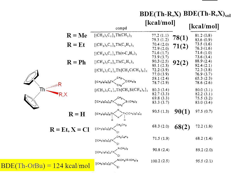 R = Me 78(1) BDE(Th-R,X) [kcal/mol] R = Et 71(2) R = Ph 92(2) R = H 90(1) R = Et, X = Cl 68(2) BDE(Th-R,X) solv [kcal/mol] BDE(Th-OtBu) = 124 kcal/mol