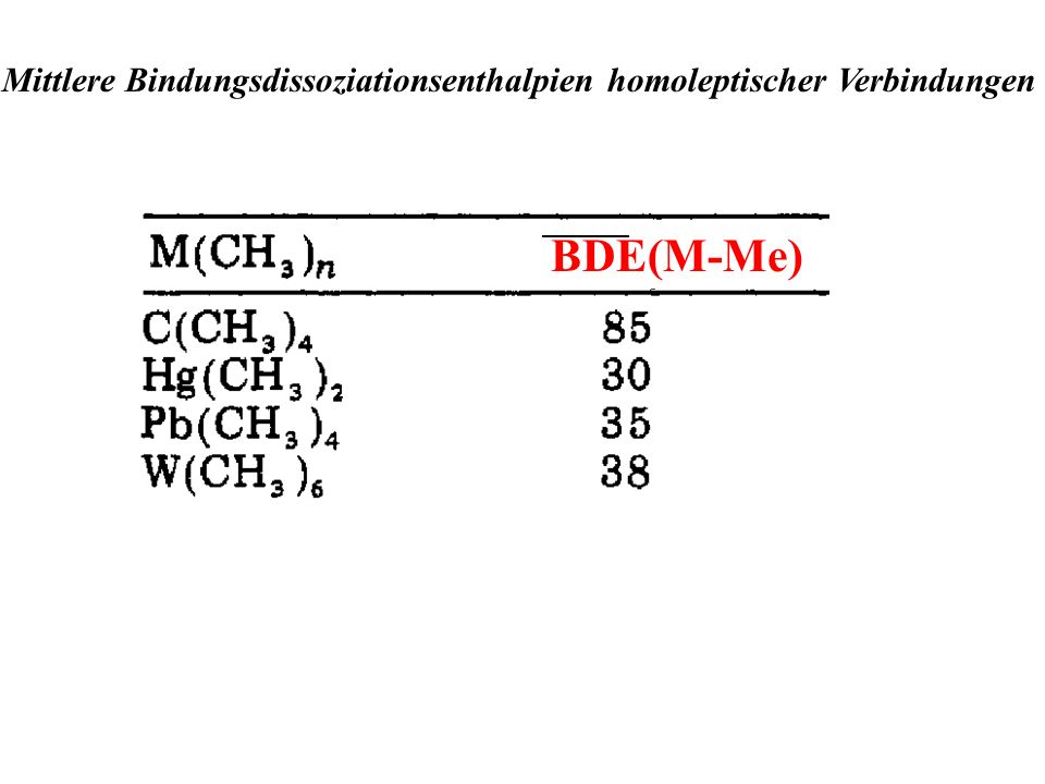 Mittlere Bindungsdissoziationsenthalpien homoleptischer Verbindungen BDE(M-Me)
