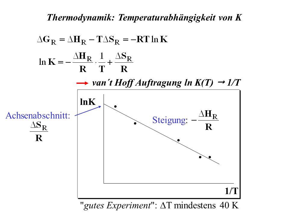 Thermodynamik: Temperaturabhängigkeit von K Steigung: Achsenabschnitt: van´t Hoff Auftragung ln K(T) 1/T 1/T lnK