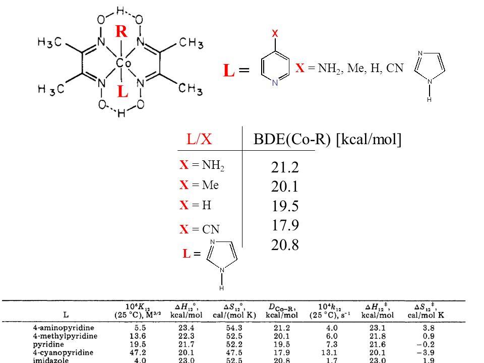 L R L = X = NH 2, Me, H, CN L/X X = NH 2 X = Me X = H X = CN L = BDE(Co-R) [kcal/mol] 21.2 20.1 19.5 17.9 20.8