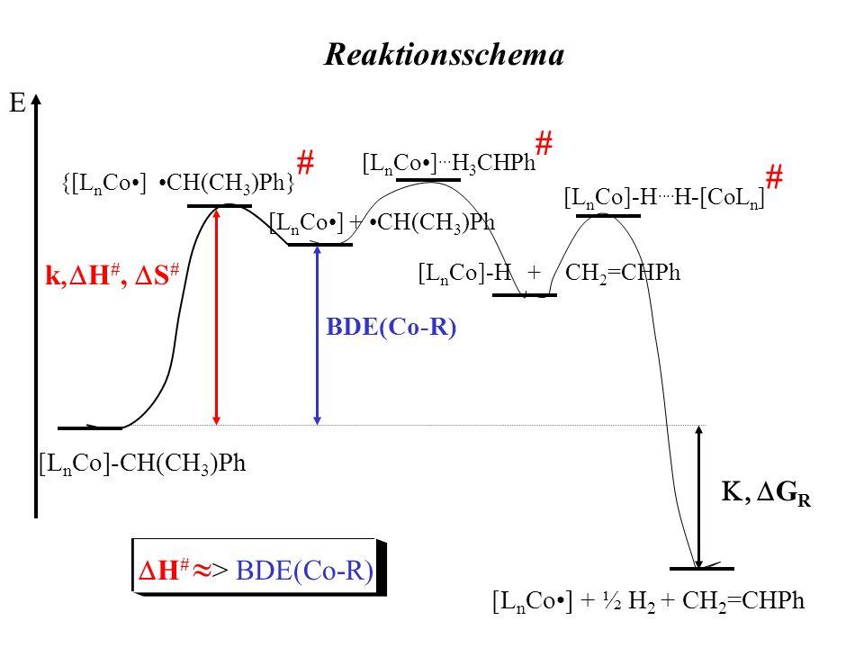E [L n Co]-CH(CH 3 )Ph {[L n Co] CH(CH 3 )Ph} # [L n Co] + CH(CH 3 )Ph BDE(Co-R) k H #, S # [L n Co]-H + CH 2 =CHPh [L n Co]... H 3 CHPh # [L n Co] +