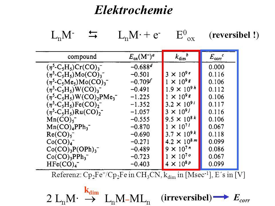Elektrochemie Referenz: Cp 2 Fe + /Cp 2 Fe in CH 3 CN, k dim in [Msec -1 ], E´s in [V] L n M - L n M· + e - E 0 ox (reversibel !) k dim 2 L n M· L n M