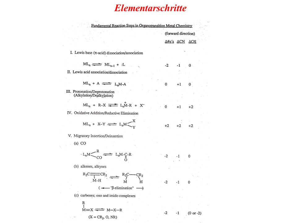 R = iPr, Cyc 16 e - LnM(H 2 )LnM(H) 2 oxidative Addition - Beispiel ML 5 Oxidative Addition - Gleichgewicht?