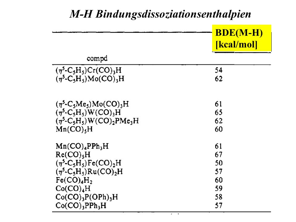 M-H Bindungsdissoziationsenthalpien BDE(M-H) [kcal/mol]