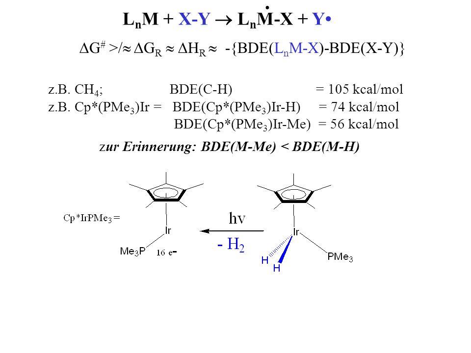 G # >/ G R H R -{BDE(L n M-X)-BDE(X-Y)} L n M + X-Y L n M-X + Y zur Erinnerung: BDE(M-Me) < BDE(M-H) z.B. CH 4 ; BDE(C-H) = 105 kcal/mol z.B. Cp*(PMe