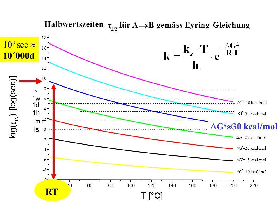 20406080100120140160180200220 -10 -8 -6 -4 -2 0 2 4 6 8 10 12 14 16 18 1min 1y 1w 1h 1d 1s Halbwertszeiten 1/2 für A B gemäss Eyring-Gleichung G # =10