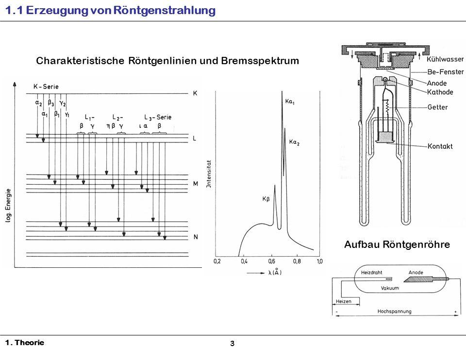 1. Theorie 1.1 Erzeugung von Röntgenstrahlung Aufbau Röntgenröhre Charakteristische Röntgenlinien und Bremsspektrum 3