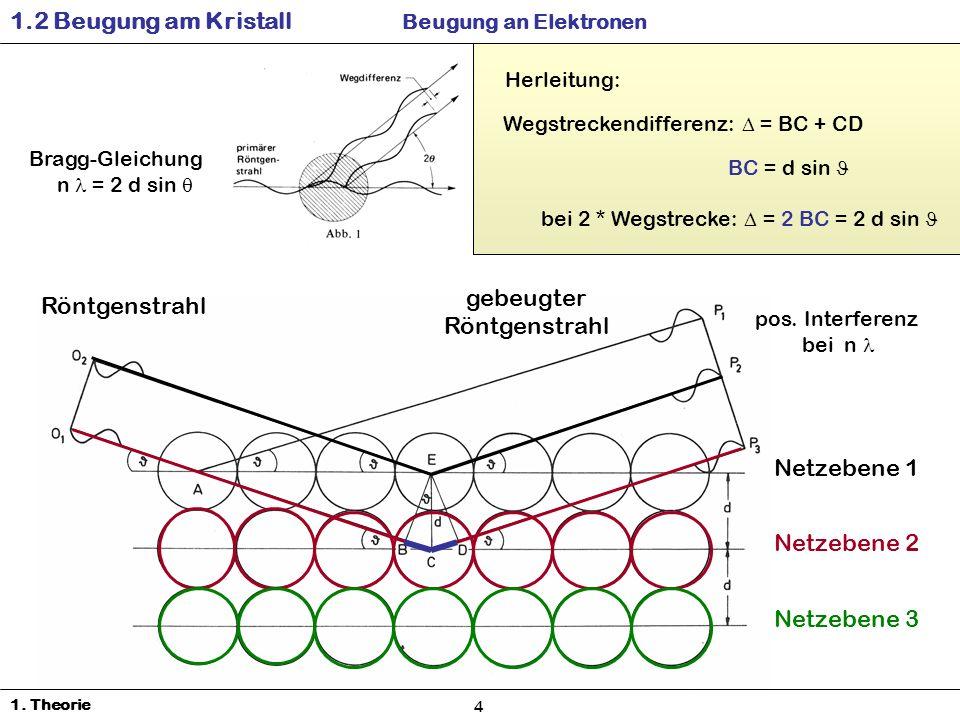 Netzebene 1 Netzebene 2 Netzebene 3 Röntgenstrahl gebeugter Röntgenstrahl pos.