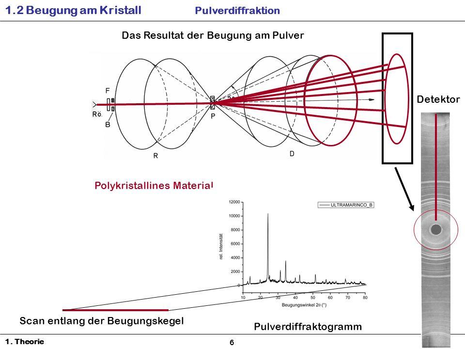 Das Resultat der Beugung am Pulver Detektor 1.2 Beugung am Kristall Pulverdiffraktion 1.