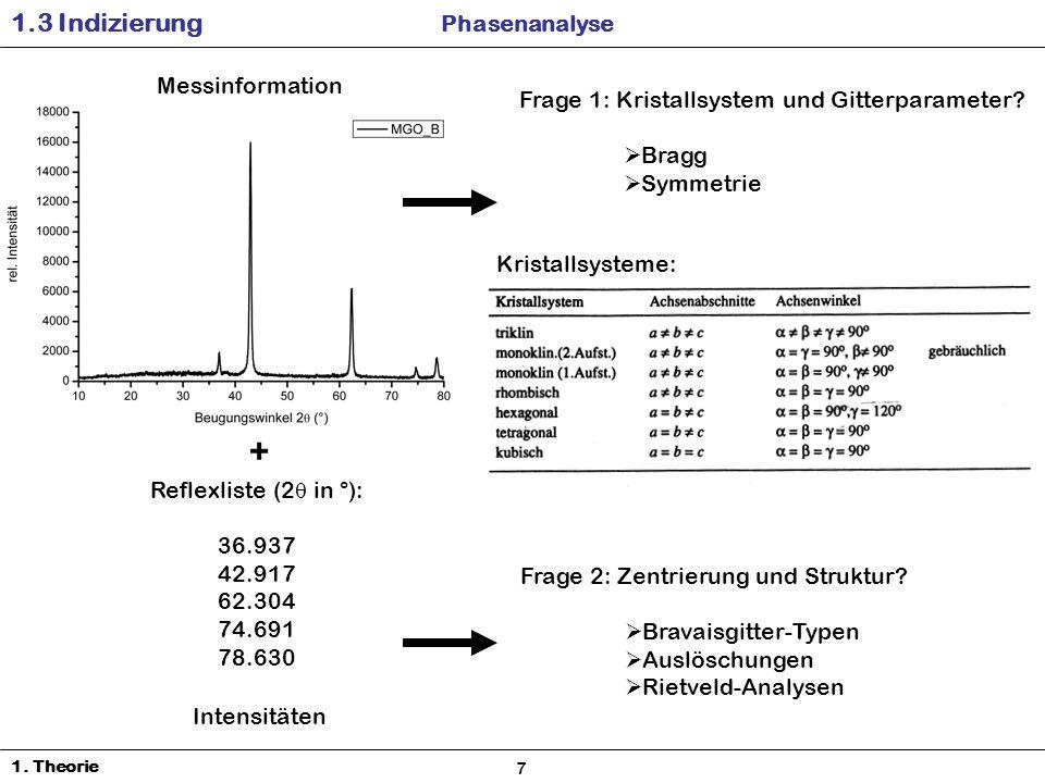 1.3 Indizierung Phasenanalyse 1.