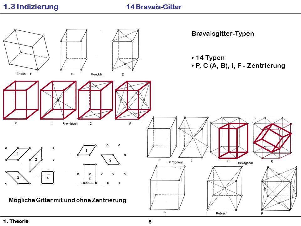 Bravaisgitter-Typen 14 Typen P, C (A, B), I, F - Zentrierung 1.3 Indizierung 14 Bravais-Gitter 1.
