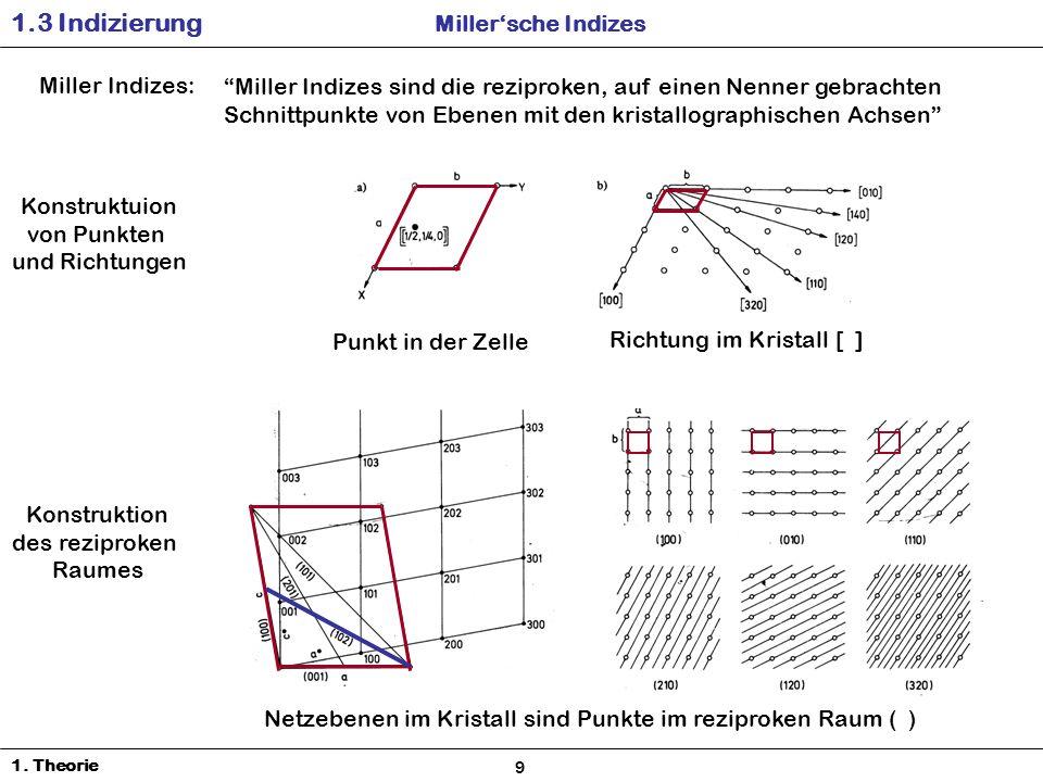 1.3 Indizierung Millersche Indizes 1.